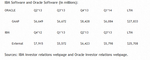 IBM_Oracle Stats