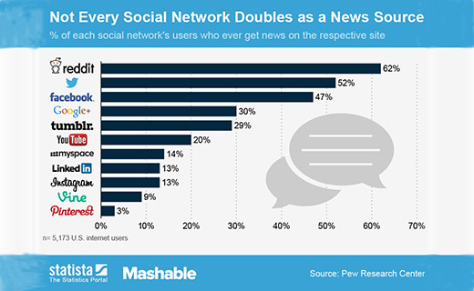 Users Get News From the Social Network-TechShohor
