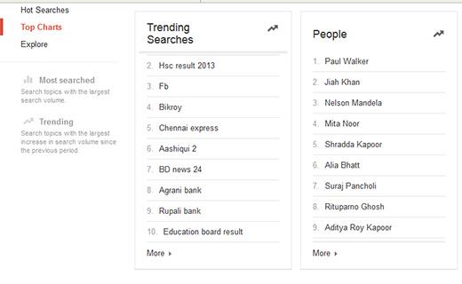 Google Search trends-TechShohor