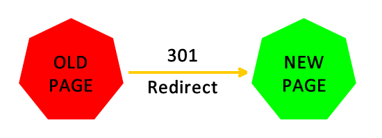 301-Redirect-TechShohor