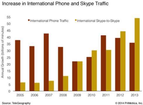 Skype graph_techshohor