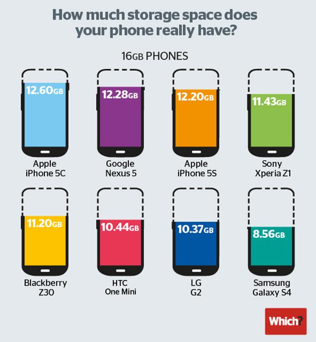 smartphone_memory_techshohor