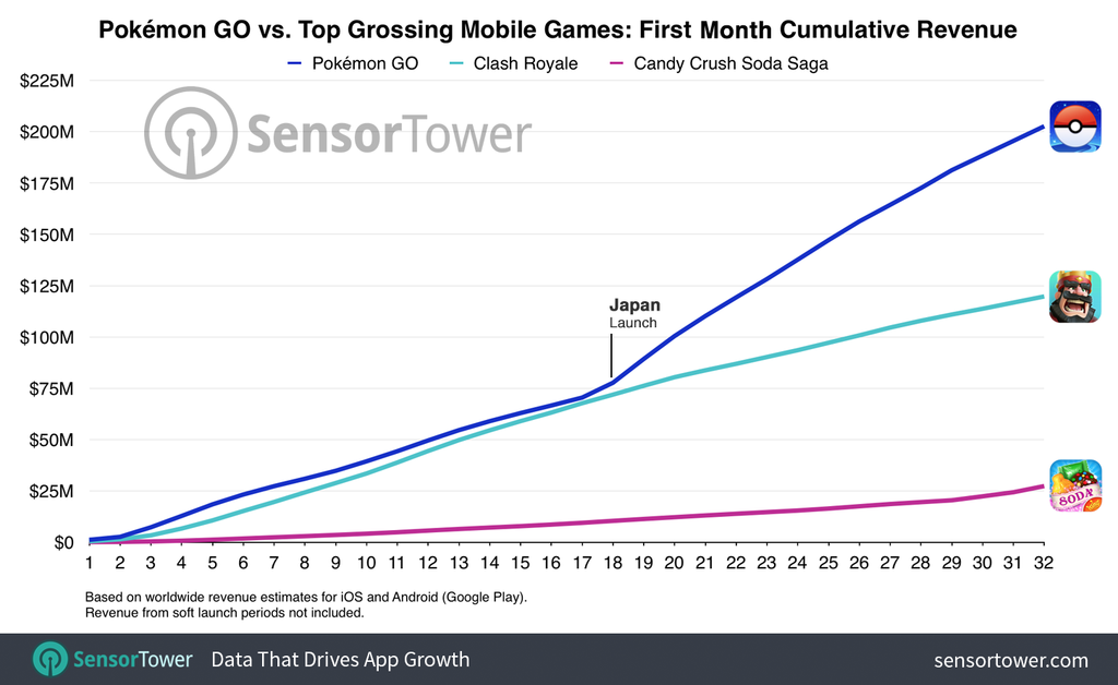 pokemon-go-first-month-cumulative-worldwide-revenue-TechShohor