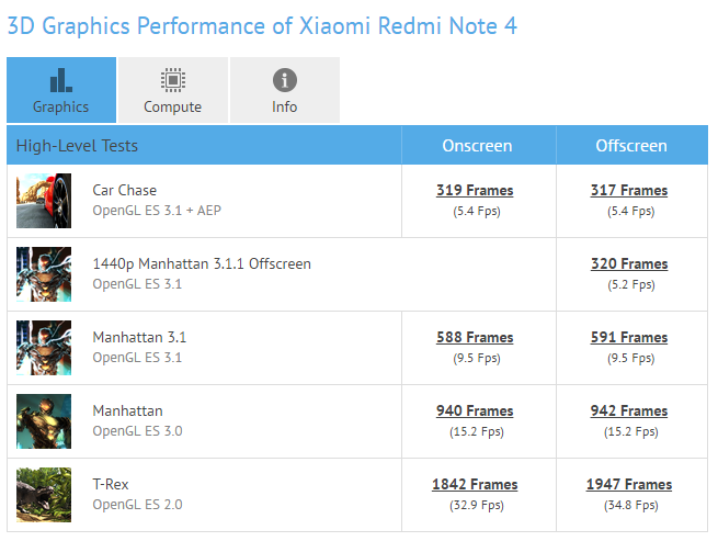 redmi note 4 gfxbench