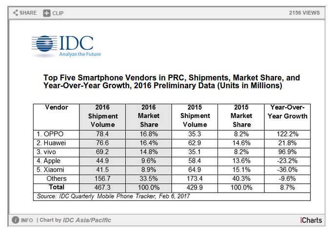 China Smartphone market- TechShohor
