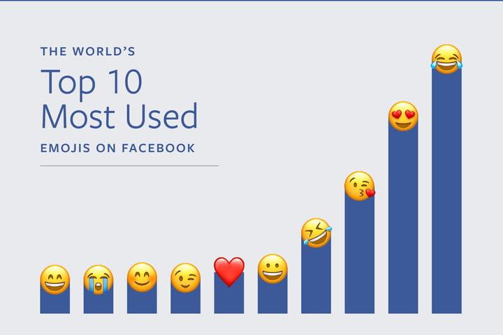 emoji-facebook-techshohor