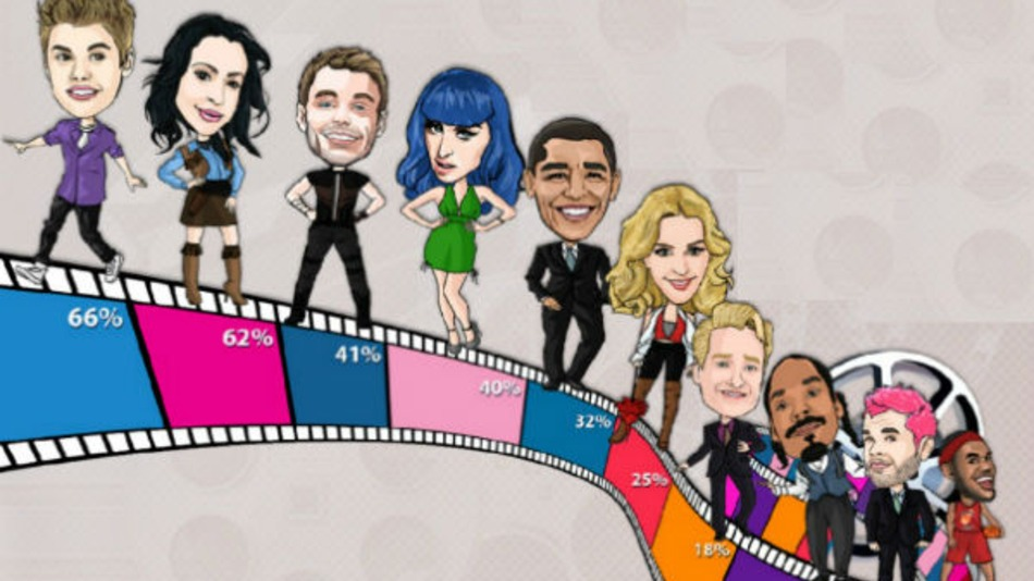 Celebrity-Social-techshohor