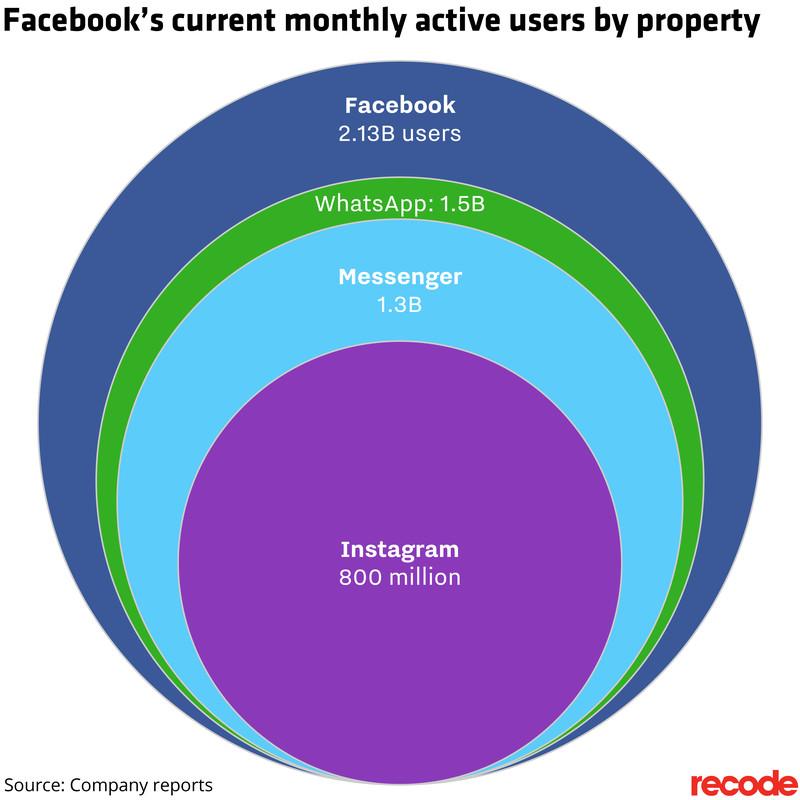 Facebook-whatsapp-techshohor